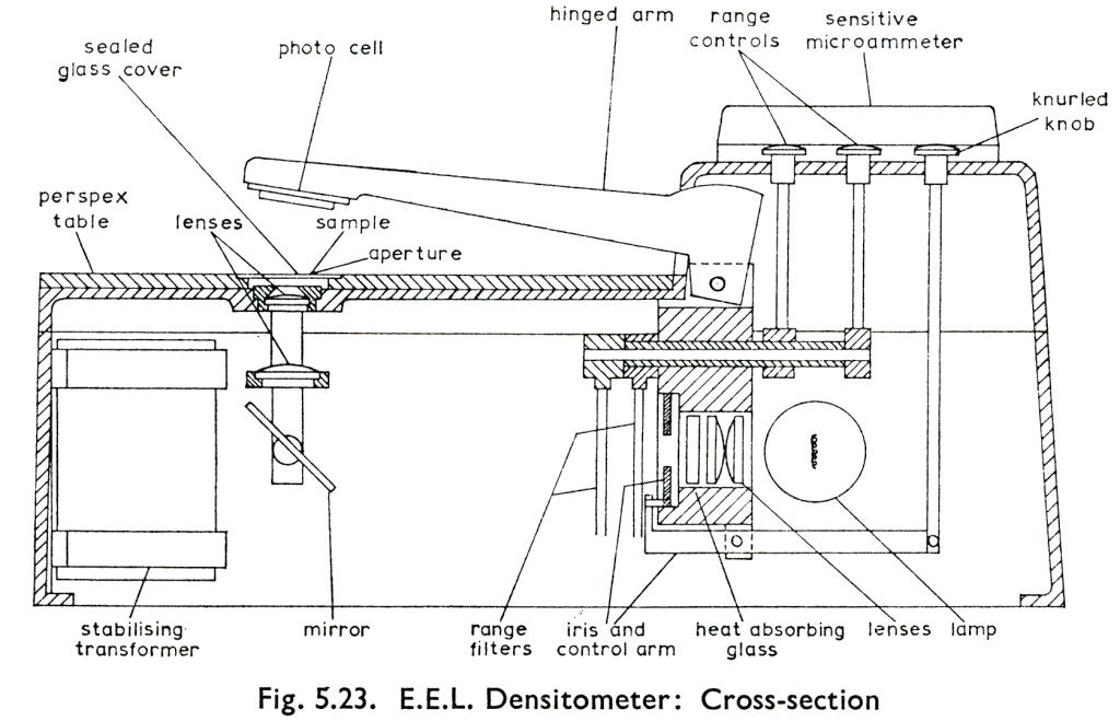Densitometer-Cross-Section-keyed