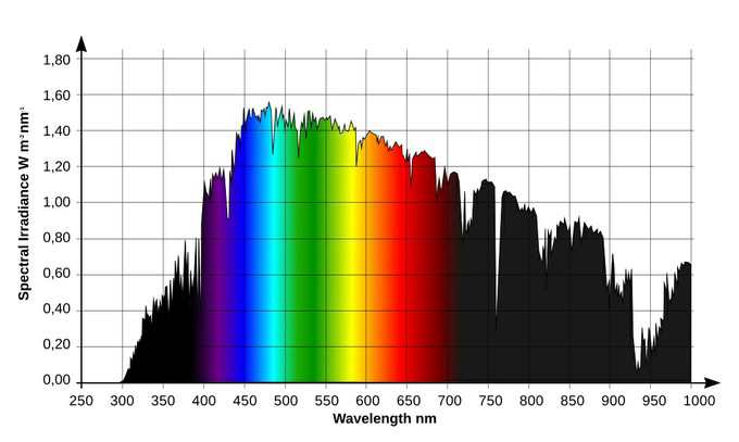 Figure 2 - Approx. spectral composition of daylight.